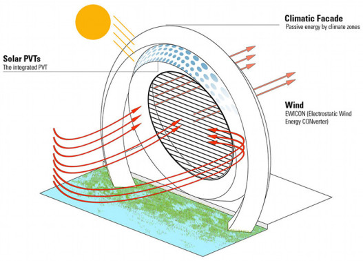 Новый проект для Роттердама: ветряная мельница и жилой дом два в одном