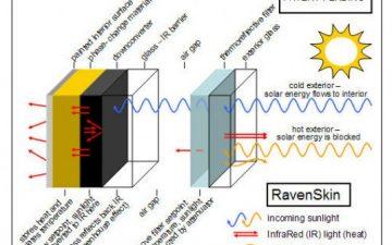 RavenBrick разработал новую смарт-стену, которая будет обогревать помещение