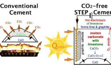 Новый солнечный тепловой процесс производства цемента без выбросов углекислого газа