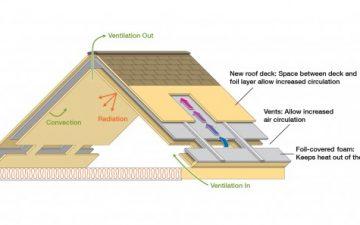 Инженеры разработали крышно-чердачную систему, сохраняющую прохладу летом и тепло зимой