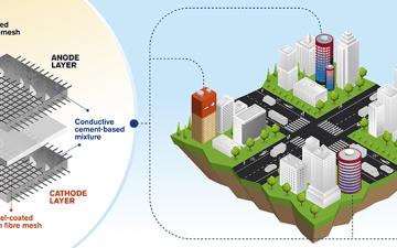 Здания из бетонных «батарей» смогут накапливать энергию для собственных нужд